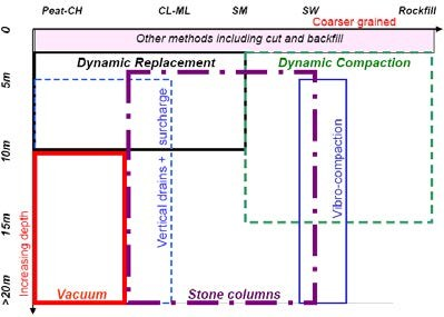 Selection of type I or II SI technology for different improvement depths and type of soils