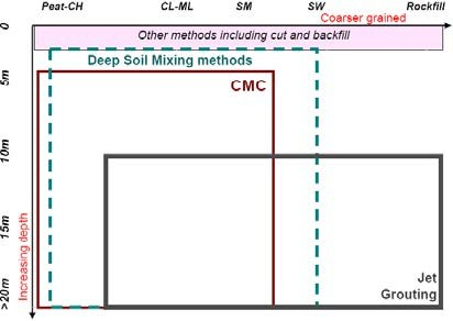 Selection of type III SI technology for different improvement depths and type of soils