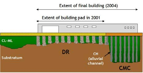Schematic of soil profile & foundations system at Bermuda street (QLD)