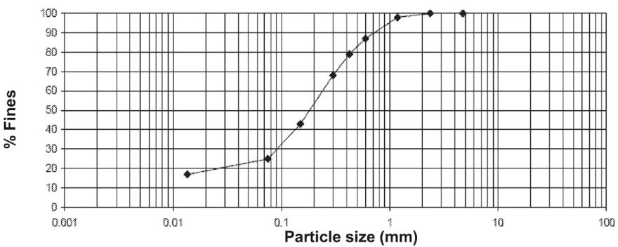 ​​Figure 1 - Representative Particle Size Distribution of a Pindan Sand Sample from the West Kimberley Regional Prison Site​