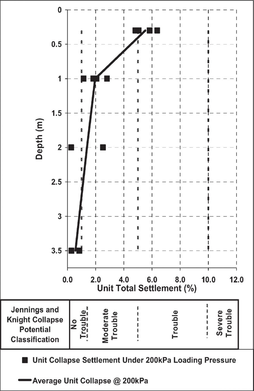 Figure 3 (Left) - Laboratory testing Results on Collapse Settlement under 200 kPa vs Depth and Jennings and Knight Collapse potential Classification