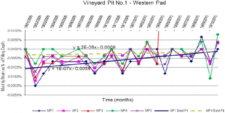 Graph Vineyard Pit 1