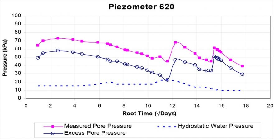 Typical Piezometer Plot – Upper Soft Clay​