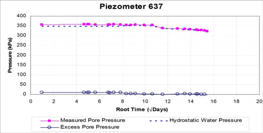 Piezometer Plot – Deep Stiff Clay at 35 m depth​