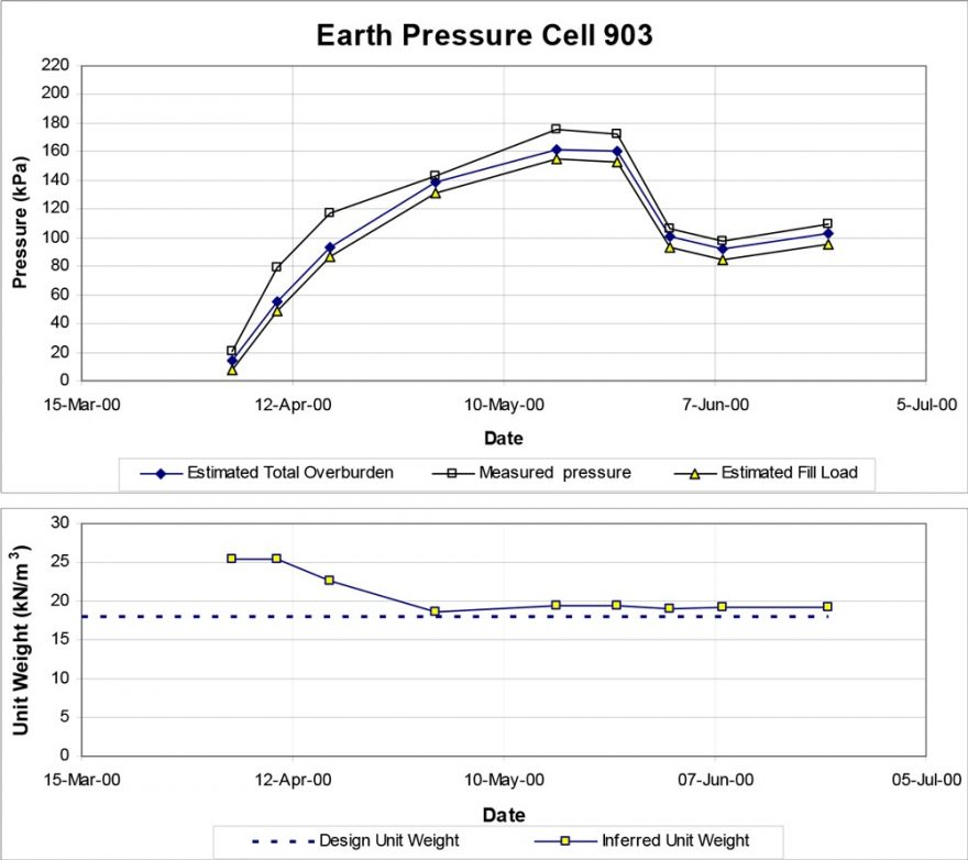Earth Pressure Cell Record and Back-figured Unit Weight