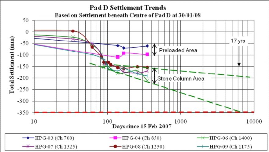 Coal Pad Settlement Trends from HPG Readings.