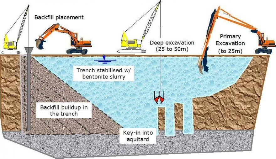 Schematic of deep soil-bentonite wall construction process​