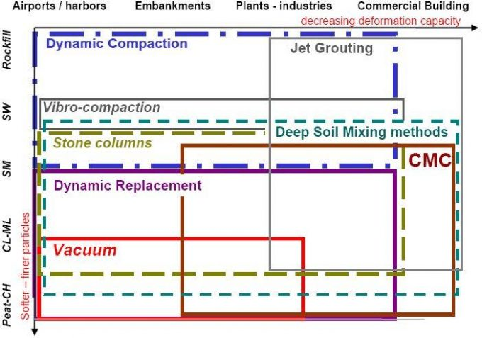 Selection of type I, II or III SI technology as a function of structure and soil types