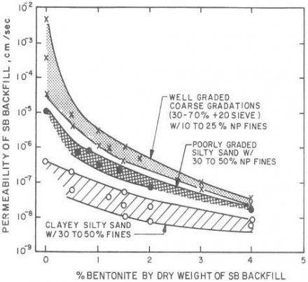 Range of permeabilities with SB walls in cm/sec (D'Appolonia, 1974)