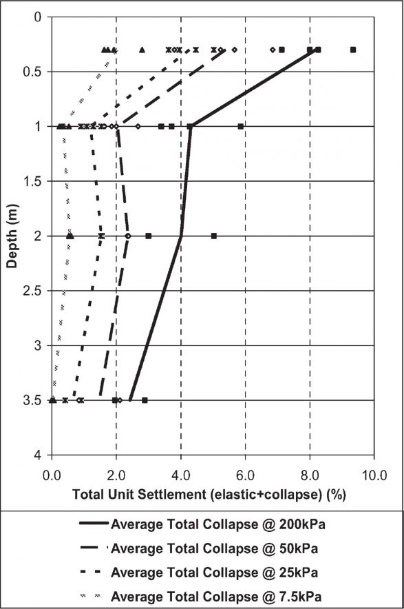 Figure 4 - Total unit Settlement Vs Depth​