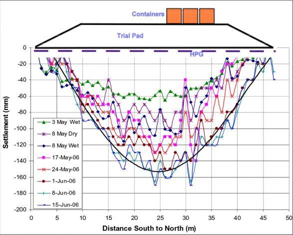 Hydrostatic Profile Gauge (North-South)